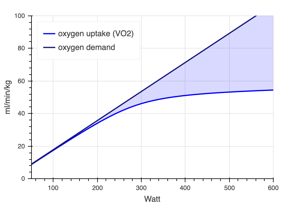 INSCYD Metabolic demand & VO2