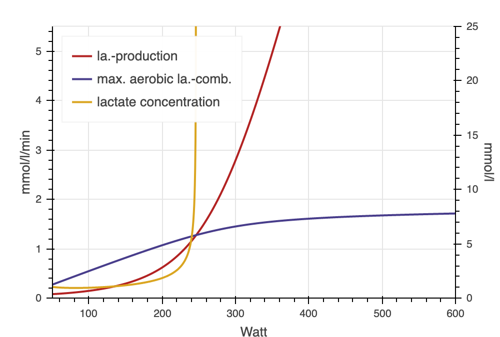 INSCYD Lactate production & max. oxidation & concentration