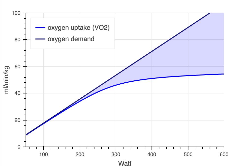 Zahtevana energija in VO2